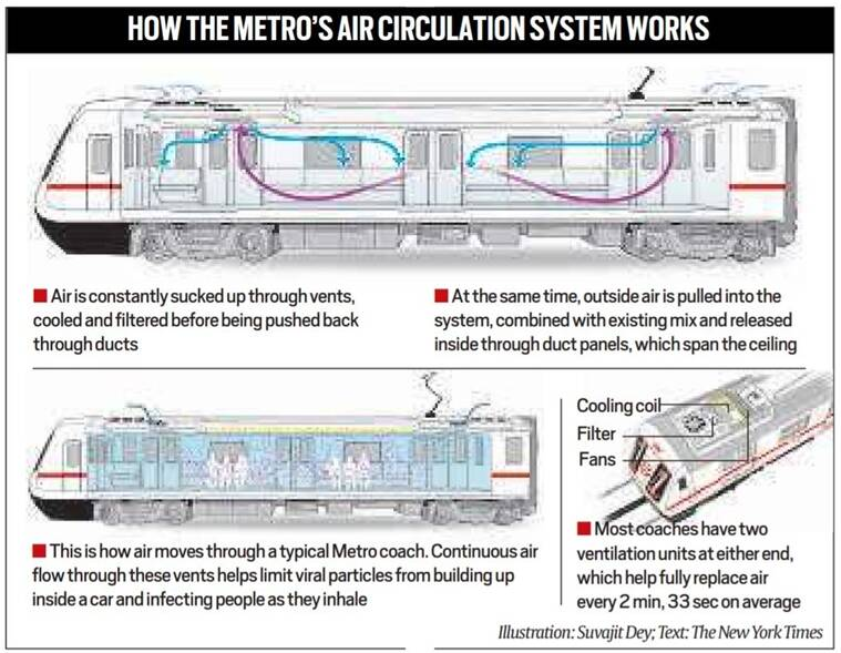 Delhi metro, Delhi metro resume, Delhi metro rules, Delhi metro guidelines, Delhi metro timings, Delhi metro route, Indian Express