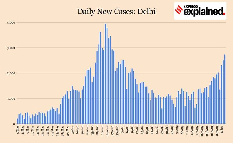 delhi coronavirus news, delhi covid 19 cases, delhi corona news, coronavirus news, india covid 19 cases, corona news, indian express