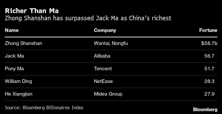 China's richest person, Zhong Shanshan, Who is China's richest person now, Jack Ma, Who is Zhong Shanshan, world news, Indian express