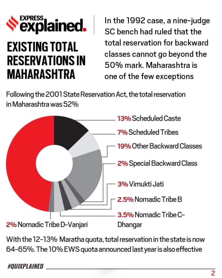 maratha quota, maratha quota supreme court, maratha quota admission, maratha quota 2020, maratha quota news, maratha quota supreme court ruling, indian express news