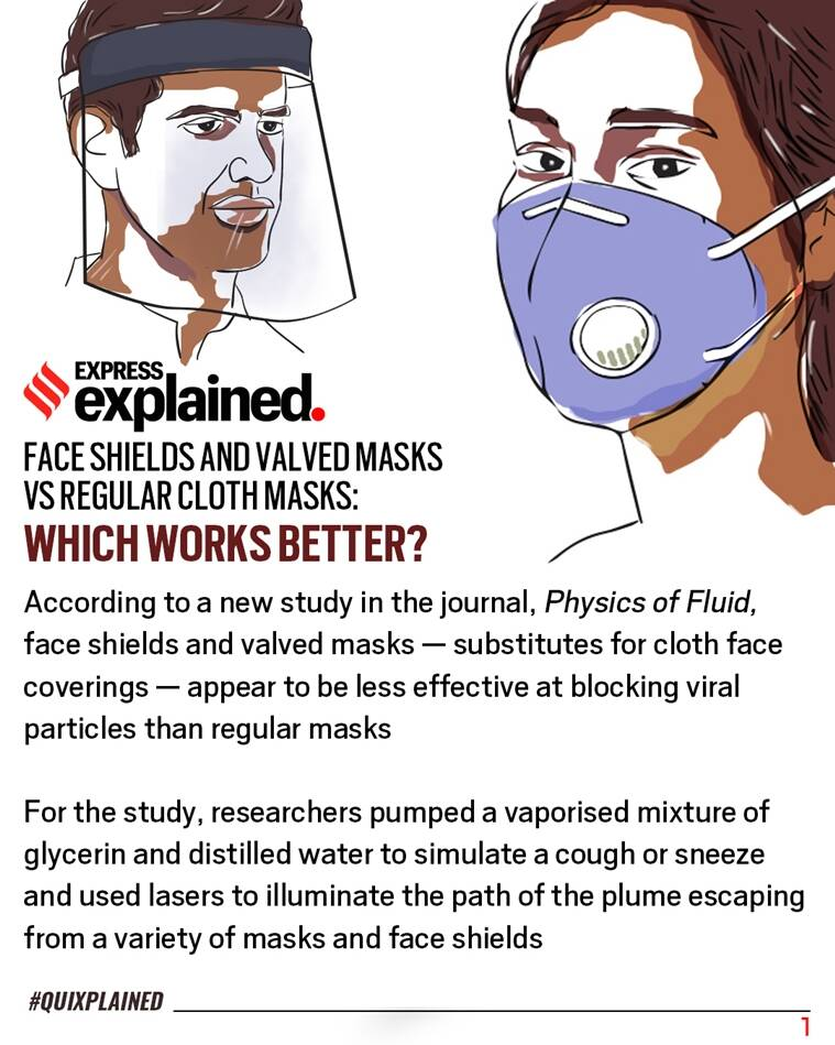coronavirus news, masks, effectiveness of masks, cloth mask, face shield, N95 mask, best mask for covid 19, indian express