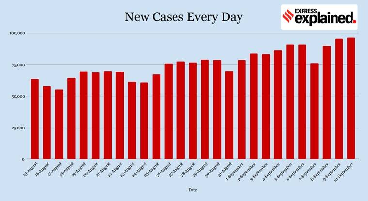 coronavirus, covid 19 news, coronavirus news, covid 19, india covid 19 cases, maharashtra coronavirus news, delhi corona news, pune coronavirus news, mumbai coronavirus, gujarat coronavirus