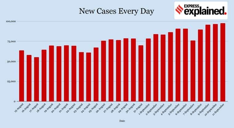 coronavirus, covid 19 news, coronavirus news, india covid 19 cases, coronavirus cases in kerala, kerala covid news, maharashtra coronavirus news, delhi corona news