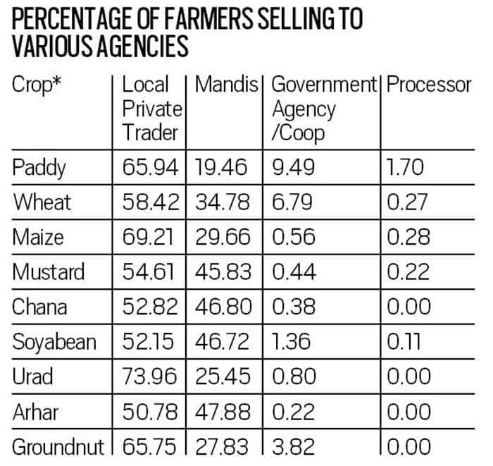 farmers protest, farm bills, farm bills protest, bharat bandh, agriculture bills, farm bills, p chidambaram, indian express