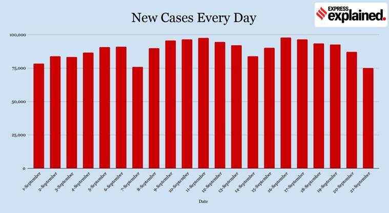 coronavirus, covid 19 news, coronavirus news, coronavirus india cases, coronavirus india cases state wise, coronavirus india cases explained