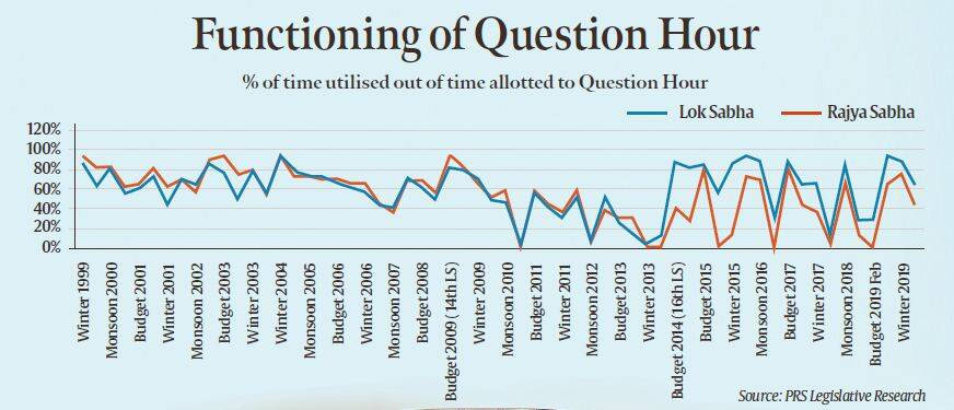 question hour, question hour in parliament, question hour and zero hour in indian parliament, zero hour, question hour explained, what is zero hour, what is question hour, what is zero hour in indian parliament, parliament monsoon session
