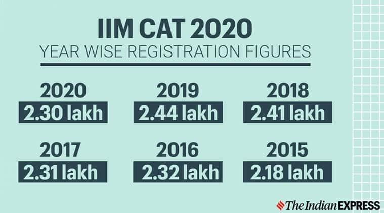 IIM CAT 2020 registration figures