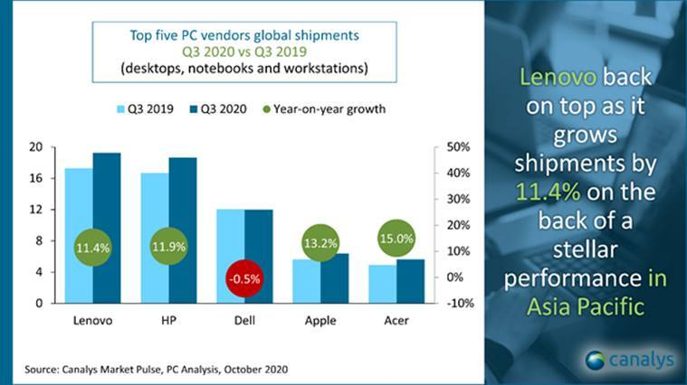 canalys report, canalys market report, pc shipment increase, pc record shipment, pc market covid 19 pandemic, lenovo market share, dell market share, apple market share pc