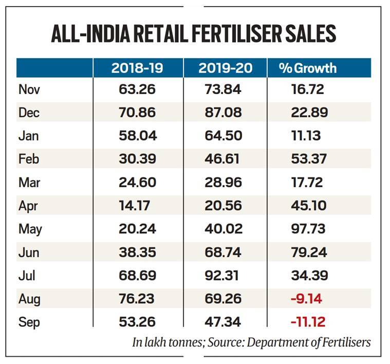 farmers, fertilizers, farmer fertilizer purchase, goverment scheme on fertilizers, Farm Bills, India news, indian express