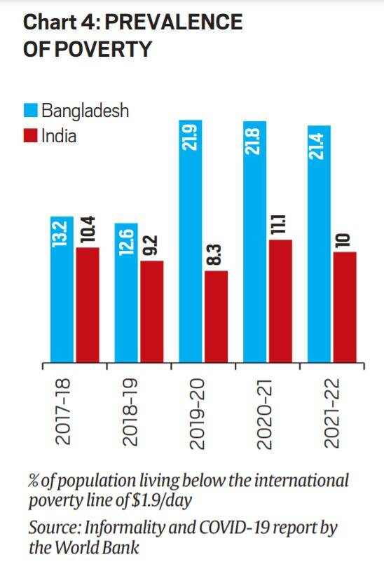 India GDP, India Bangladesh GDP, IMF on India GDP, India growth rate, Indian economy, Coronavirus news, Indian Express