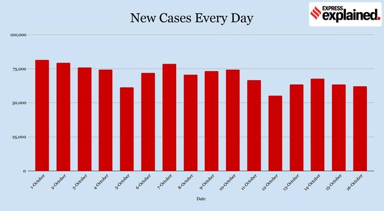 Coronavirus India cases, India covid cases and deaths, Covid numbers explained, Express explained,