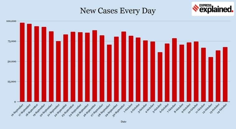 coronavirus, covid 19 news, coronavirus india deaths, covid india death toll, coronavirus cases state wise, coronavirus active cases in india, coronavirus india cases explained