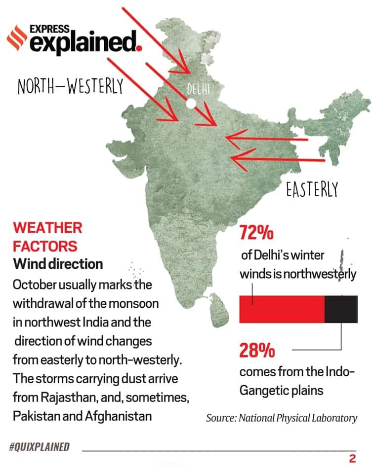 Air pollution, Delhi air pollution, Delhi news, Delhi pollution, Delhi air quality, Delhi AQI, Delhi pollution farm fires, Delhi pollution explained, Indian Express