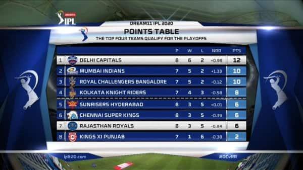 IPL points Tally