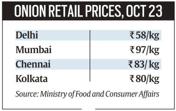 Onion prices, onions, onion prices india, onion prices explained, onion trade, vegetable prices, high vegetable prices, indian express