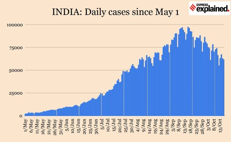 Coronavirus India cases, India covid cases and deaths, Covid numbers explained, Indian Express