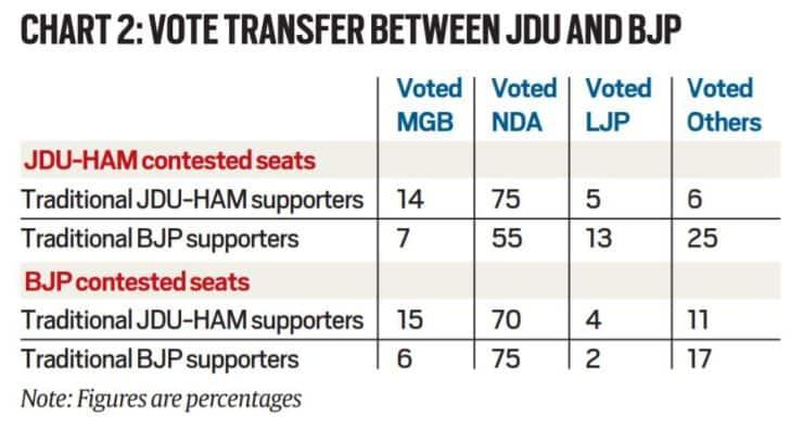 Bihar election results, Bihar election results explained, Bihar results, election results, Indian Express