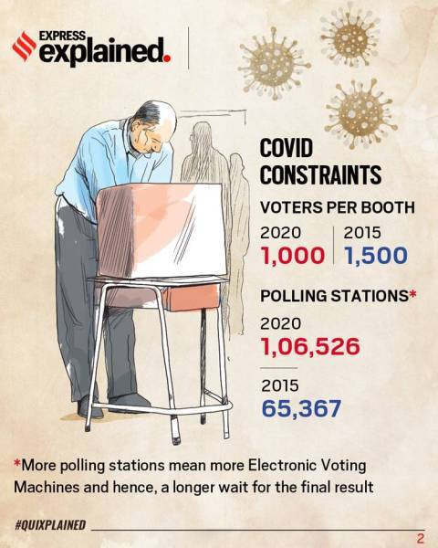 bihar election result, bihar election results, counting of votes, evms, bihar election and covid, coronavirus pandemic, Bihar Election result covid impact, indian express