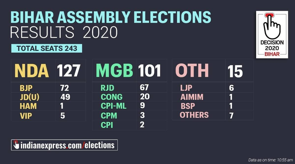 Bihar Election Result 2020: List of key candidates who won or lost