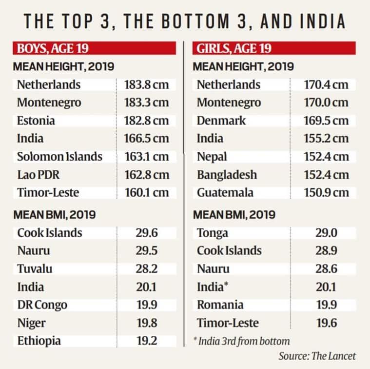 Body Mass Index, what is Body Mass Index, Body Mass Index India, India youth Body Mass Index research, indian express