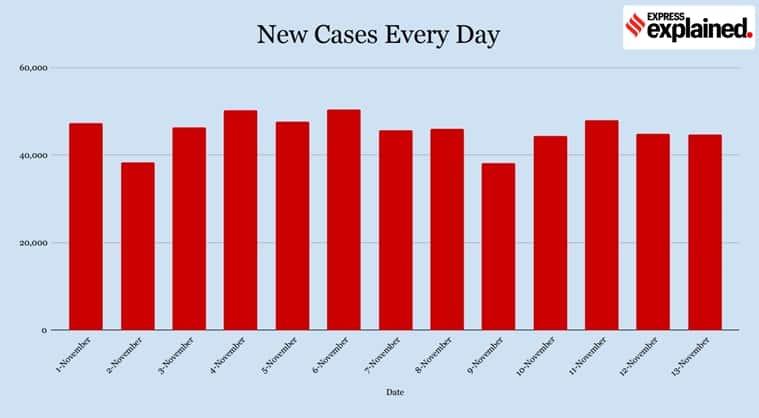 Delhi, Delhi Covid cases, Delhi corona news, Maharashtra coronavirus news, Kerala Covid cases, India coronavirus cases explained, India coronavirus numbers, Indian Express
