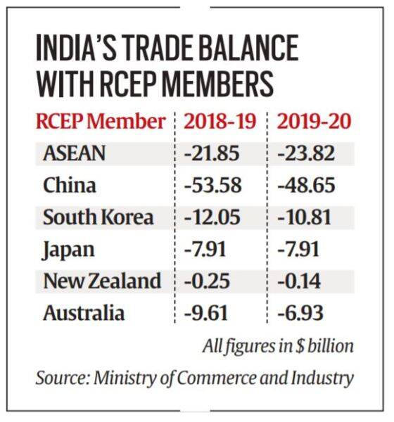 RCEP, what is RCEP, RCEP India, India out of RCEP, RCEP explained, Indian Express