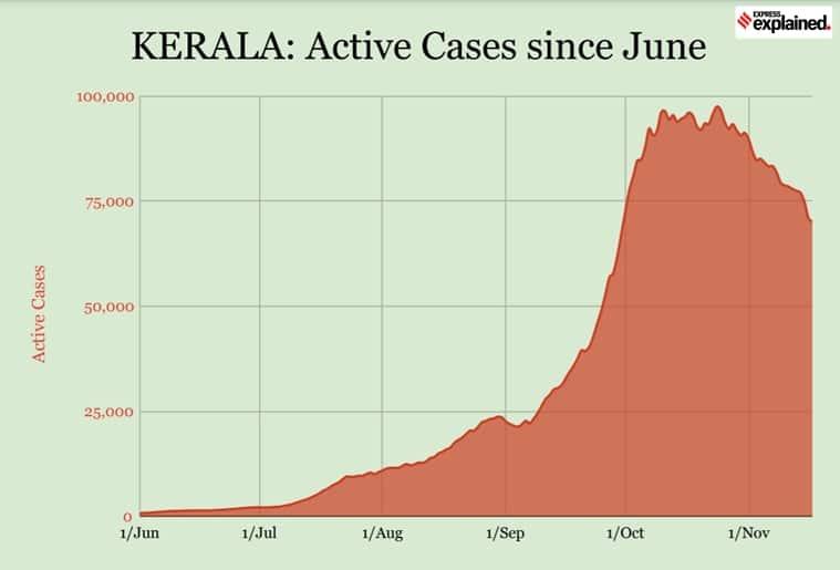 Kerala Covid cases, Kerala news, Kerala coronavirus cases, Delhi Covid cases, Delhi Corona news, Mumbai Covid, Odisha Covid, Haryana Covid cases, Indian Express