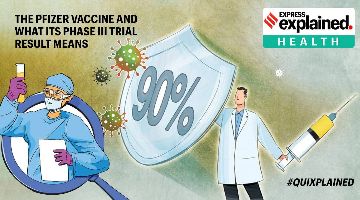 Quixplained The Pfizer Covid 19 Vaccine And What Its Phase Iii Trial Result Means Explained News The Indian Express