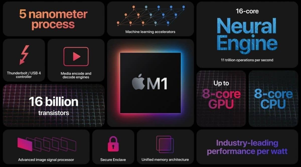 Apple, Apple M1, apple processor, apple manufactures, Apple M1 Macs, Apple Silicon, Apple processors, Apple M1 Macbook, Macbook Pro, Macbook Air, Mac Mini, Macbook Pro M1 processor, Macbook Air M1 processor, Mac Mini M1 processor