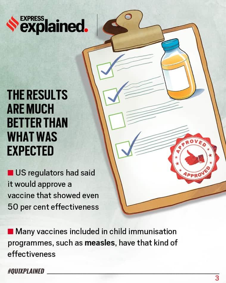 Pfizer, Pfizer vaccine, Coronavirus vaccine, Covid vaccine update, Covid vaccine, Vaccine news, Indian Express