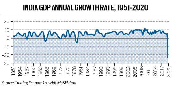 Technical recession, India recession, India economy, RBI on India economy, What is technical recession, Technical recession explained