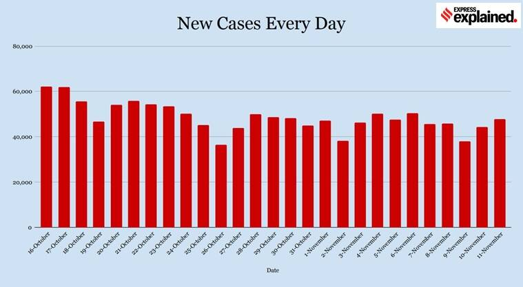 COVID-19 cases explained in charts