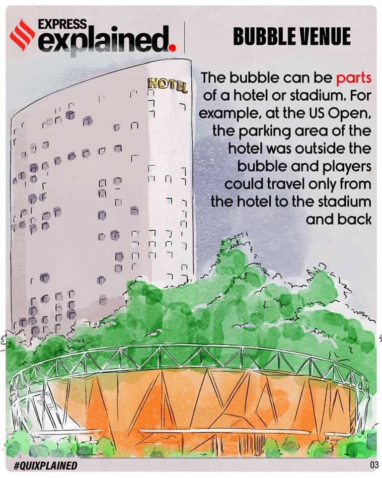 Bio bubble, Bio bubble explained, what is Bio bubble, Bio bubble sports, Bio bubble IPL, Bio bubble football, Bio bubble India Australia tour, Indian Express