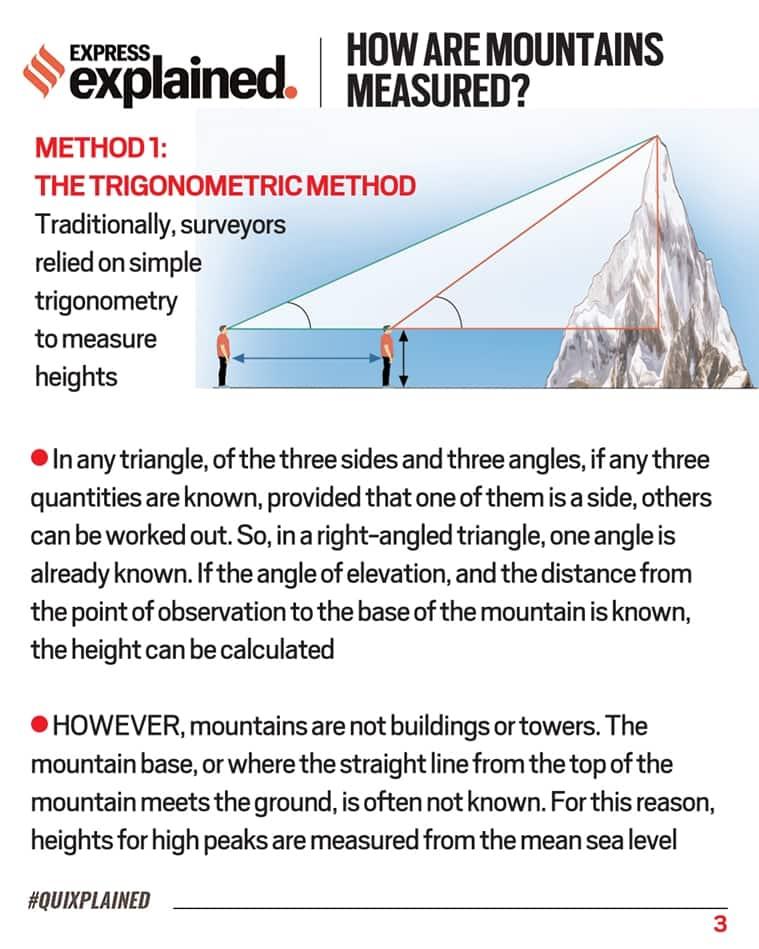 Mount Everest, Height of Mount Everest, Everest new height, Everest measurement, Indian Express