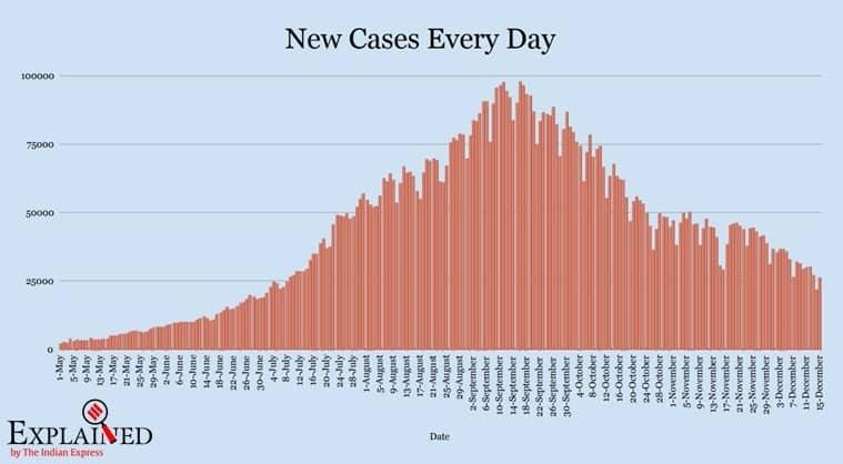 coronavirus, coronavirus news, covid 19, india covid 19 cases, india coronavirus, india coronavirus cases, india covid 19 cases, india covid 19 cases news, coronavirus india update, coronavirus cases today update