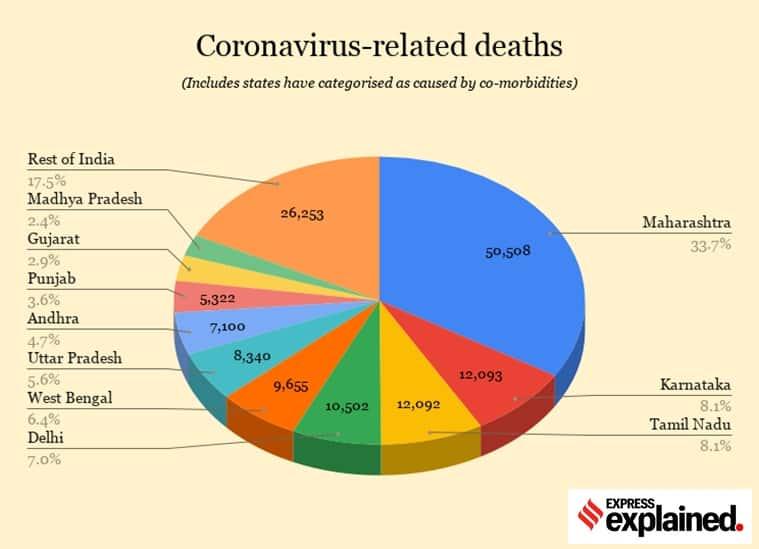 Coronavirus, Covid-19, India Covid deaths, India coronavirus death toll, Indian Express
