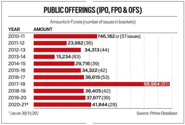ipo, ipo investment, ipo investment india, ipo market, investment in ipo, what is ipo, ipo investment strategy, ipo companies, ipo companies india, how we invest in ipo, ipo investment benefits