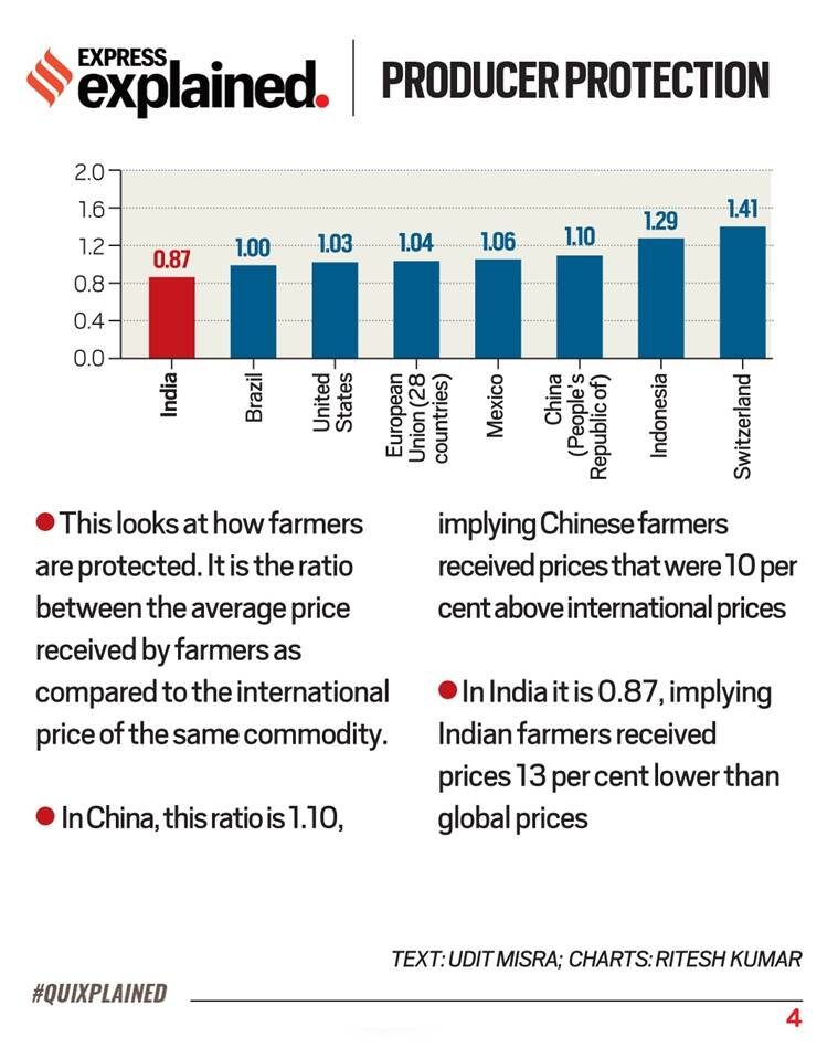 Farmers protest, India farmers protest, Punjab farmers protest, Indian Express