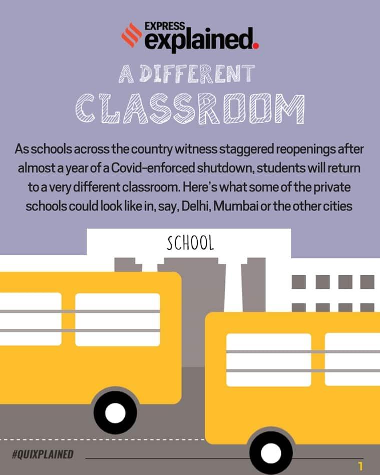 Schools reopening, Schools amid Covid, Covid guidelines for schools, School reopening guidelines, Indian Express
