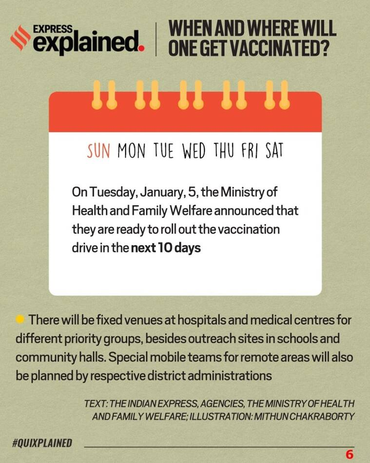 Coronavirus vaccine, Covid vaccine, India Covid vaccine, India Coronavirus vaccine, Vaccine update, Indian Express