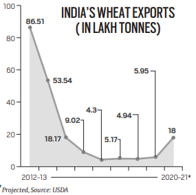 First rice, now wheat: India rides on global grain trade bandwagon