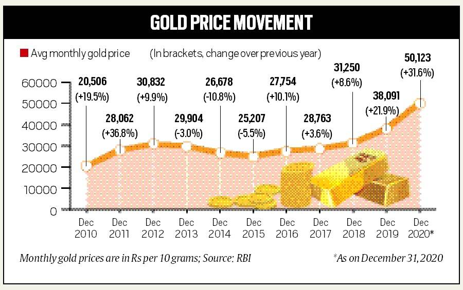 Gold, gold prices, gold prices today, India gold prices