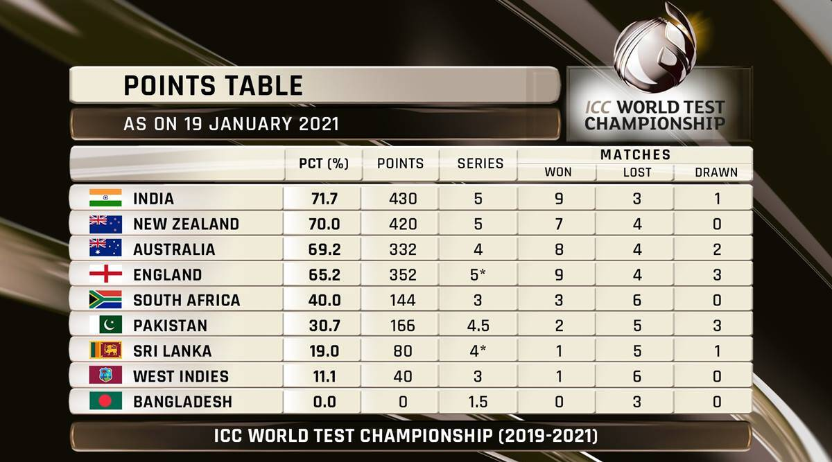 icc test points table