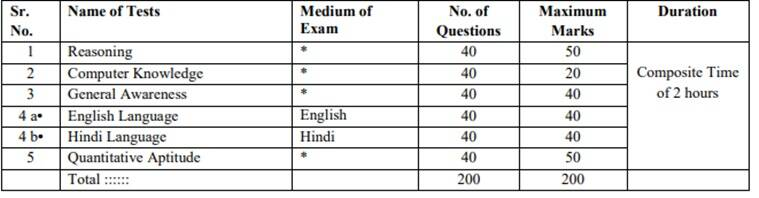 RRB officer scale 1, rrb prelim officer scale, ibps.in, ibps rrb officer scale 1 prelim test, govt sarkari naukri, employment news,