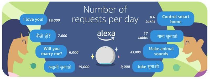 Amazon, Amazon Alexa, Alexa in India, How to set up Alexa, How to set up Alexa voice assistant, Alexa Skills, Alexa features