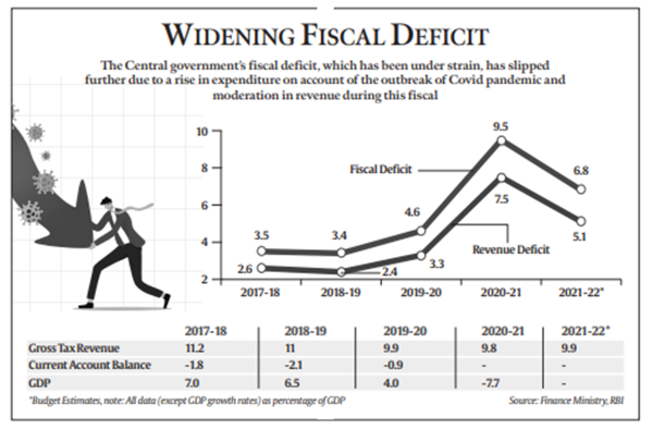 fiscal deficit, budget 2021, union budget 2021, indian express