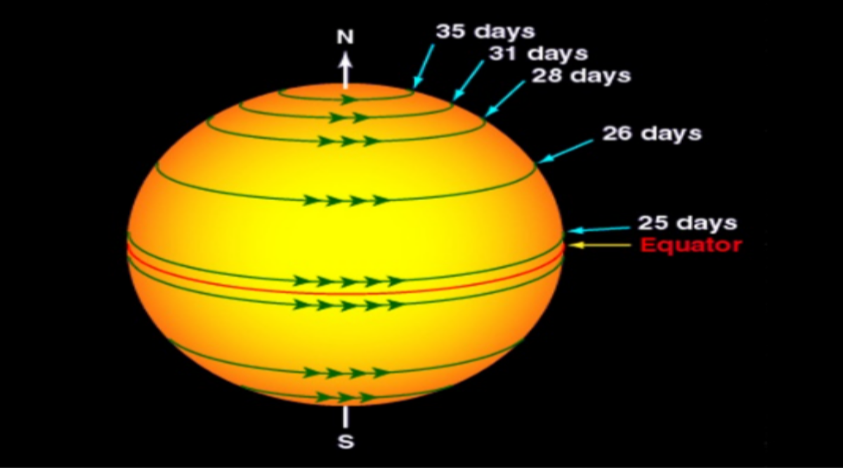 Scientists design rotation profile of the Sun based on century-old sunspot images thumbnail