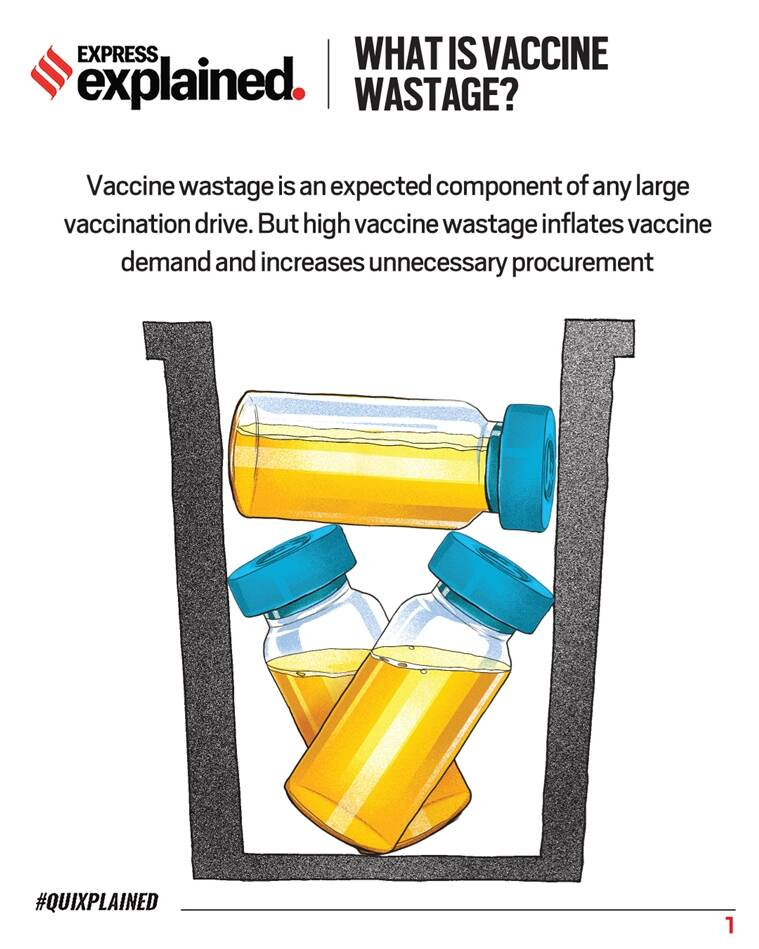 coronavirus, coronavirus vaccines, vaccine wastage, India vaccine wastage, What is vaccine wastage, Covid vaccine, Indian Express