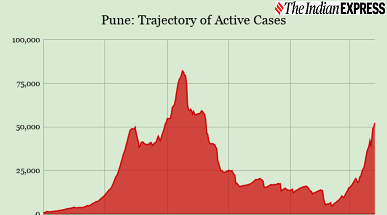 Pune active cases