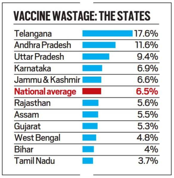 Explained: Understanding Covid-19 vaccine wastage in India | Explained  News,The Indian Express